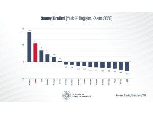 """Bakan Varank: """"Sanayi Üretimimiz Yıllık Yüzde 11, Aylık İse Yüzde 1,3 Artışla Piyasa Beklentilerinin Üzerinde Gerçekleşti"""""""