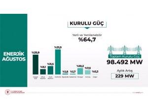 Ağustos ayında toplam kurulu gücün yüzde 64,7'si yerli ve yenilebilir enerjiden meydana geldi